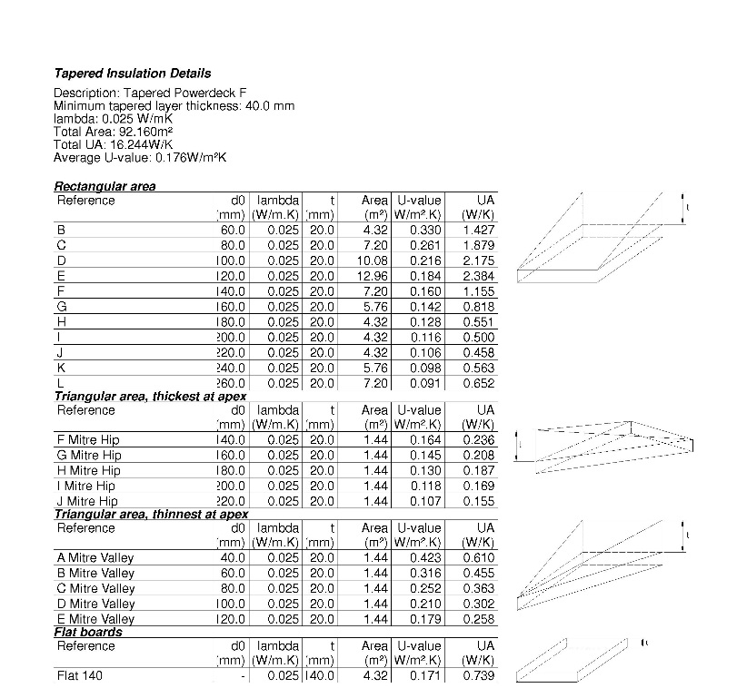 Annex c buyer beware gradient flat roof insulation - Tapee d isolation ...